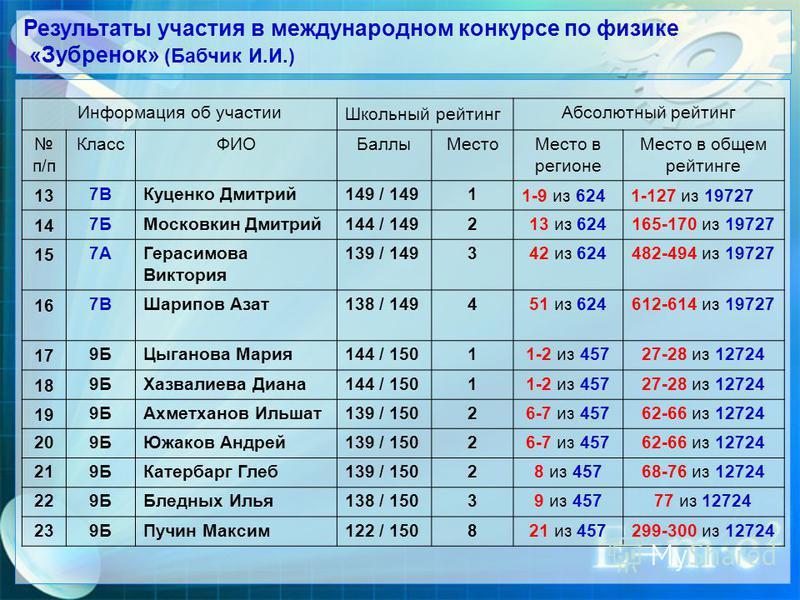 Результаты участия в международном конкурсе по физике «Зубренок» (Бабчик И.И.) Информация об участии Школьный рейтинг Абсолютный рейтинг п/п Класс ФИОБаллыМесто Место в регионе Место в общем рейтинге 137ВКуценко Дмитрий 149 / 14911-9 из 6241-127 из 1