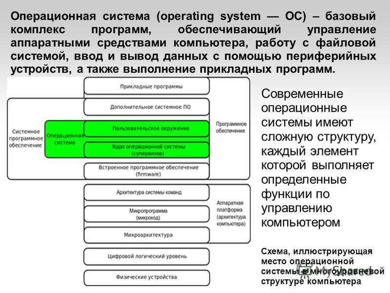 Операционная система (operating system ОС) – базовый комплекс программ, обеспечивающий управление аппаратными средствами компьютера, работу с файловой системой, ввод и вывод данных с помощью периферийных устройств, а также выполнение прикладных прогр