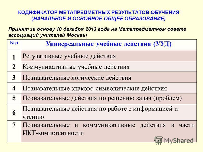 Принят за основу 10 декабря 2013 года на Метапредметном совете ассоциаций учителей Москвы КОДИФИКАТОР МЕТАПРЕДМЕТНЫХ РЕЗУЛЬТАТОВ ОБУЧЕНИЯ (НАЧАЛЬНОЕ И ОСНОВНОЕ ОБЩЕЕ ОБРАЗОВАНИЕ) Код Универсальные учебные действия (УУД) 1 Регулятивные учебные действи
