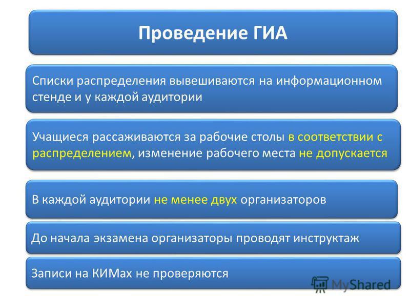 Проведение ГИА Списки распределения вывешиваются на информационном стенде и у каждой аудитории Учащиеся рассаживаются за рабочие столы в соответствии с распределением, изменение рабочего места не допускается В каждой аудитории не менее двух организат
