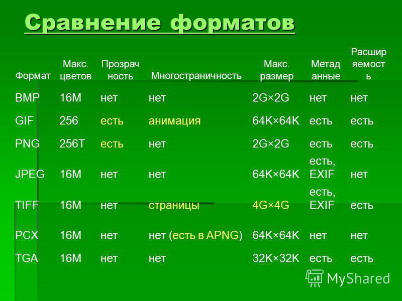 Сравнение форматов Сравнение форматов Формат Макс. цветов Прозрач ность Многостраничность Макс. размер Метад анные Расшир яемост ь BMP16Mнет 2G×2Gнет GIF256 естьанимация 64K×64Kесть PNG256Tестьнет 2G×2Gесть JPEG16Mнет 64K×64K есть, EXIFнет TIFF16Mнет