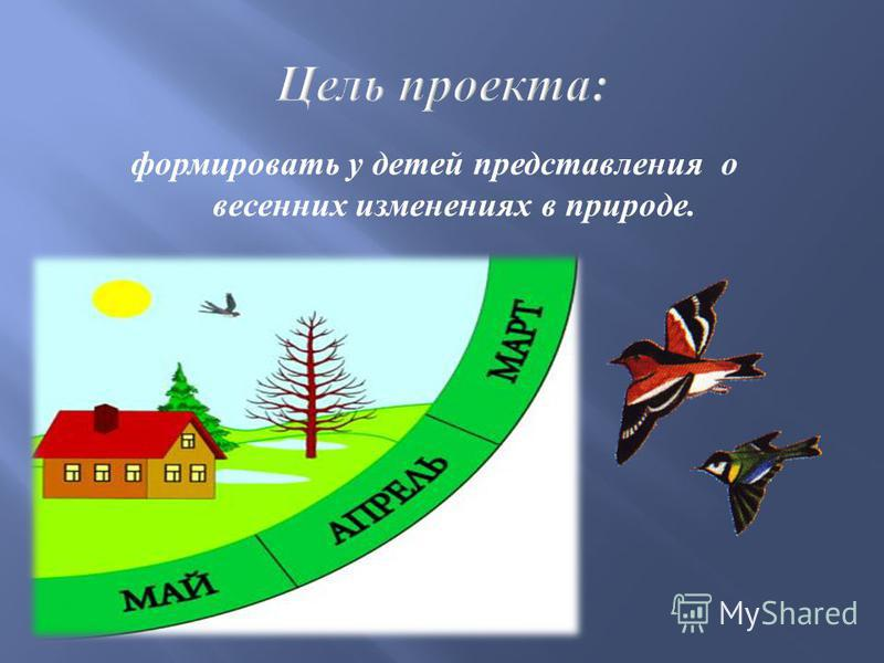 формировать у детей представления о весенних изменениях в природе.