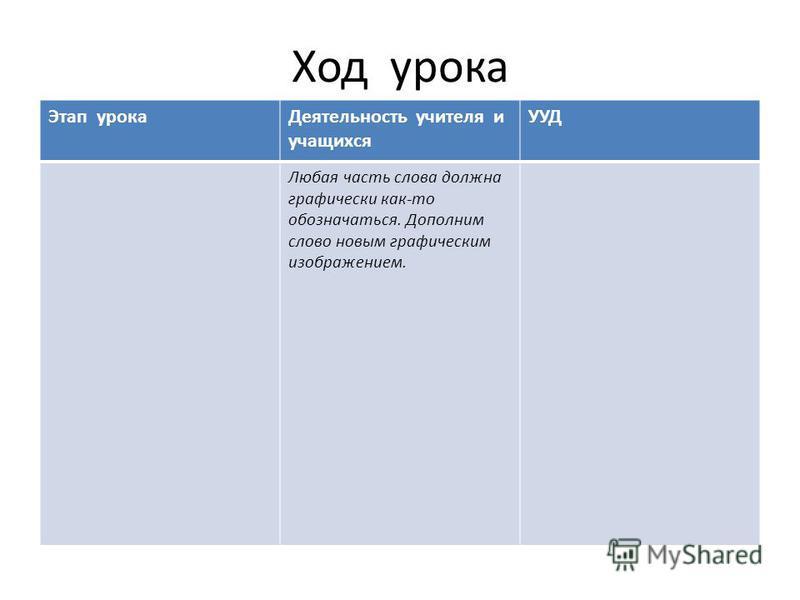 Ход урока Этап урока Деятельность учителя и учащихся УУД Любая часть слова должна графически как-то обозначаться. Дополним слово новым графическим изображением.