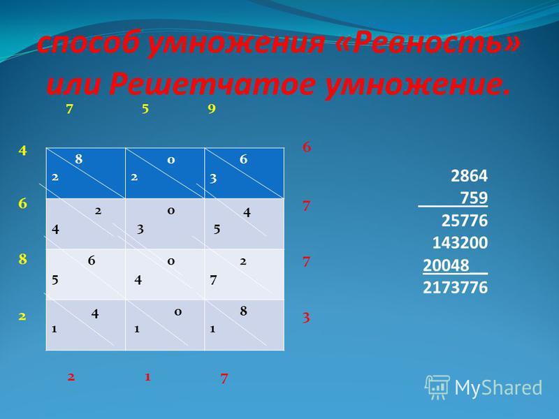 способ умножения «Ревность» или Решетчатое умножение. 8 2 0 2 6 3 2 4 0 3 4 5 6 5 0 4 2 7 4 1 0 1 8 1 7 5 9 67736773 46824682 2 1 7 2864 759 25776 143200 20048__ 2173776