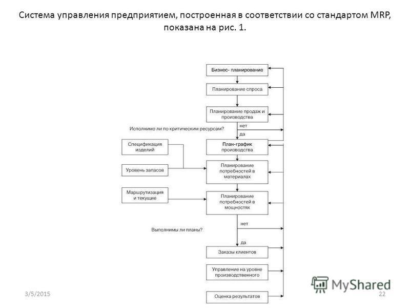 Система управления предприятием, построенная в соответствии со стандартом MRP, показана на рис. 1. 3/5/201522