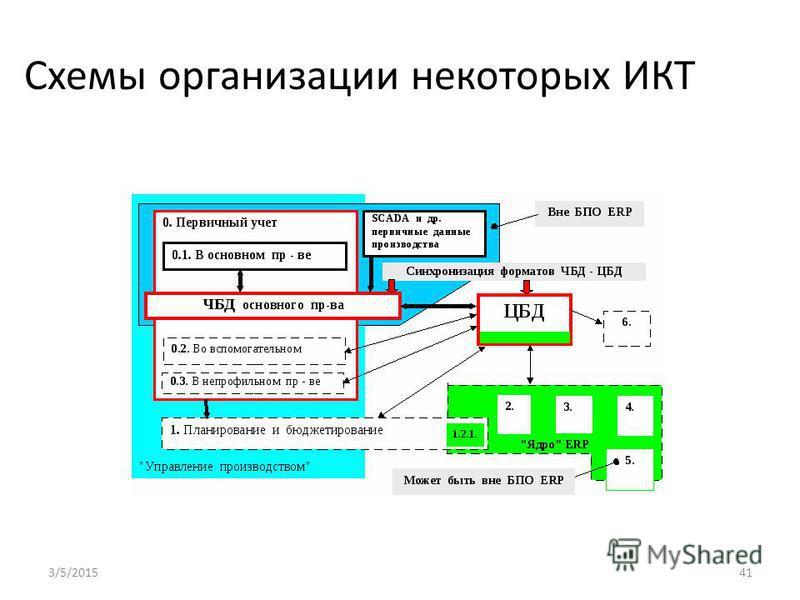 Схемы организации некоторых ИКТ 3/5/201541