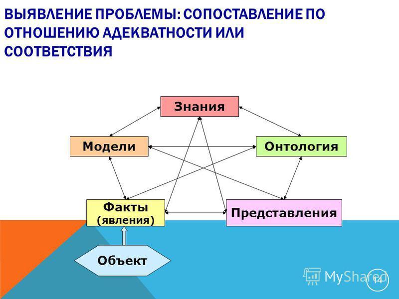 ВЫЯВЛЕНИЕ ПРОБЛЕМЫ: СОПОСТАВЛЕНИЕ ПО ОТНОШЕНИЮ АДЕКВАТНОСТИ ИЛИ СООТВЕТСТВИЯ Модели Факты (явления) Знания Онтология Представления Объект 14