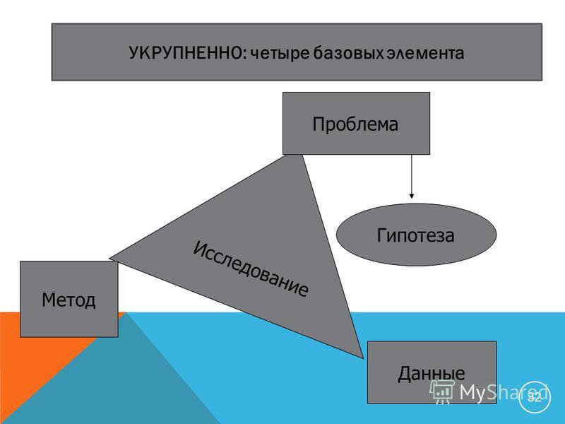Исследование Метод Данные Проблема Гипотеза УКРУПНЕННО: четыре базовых элемента 32