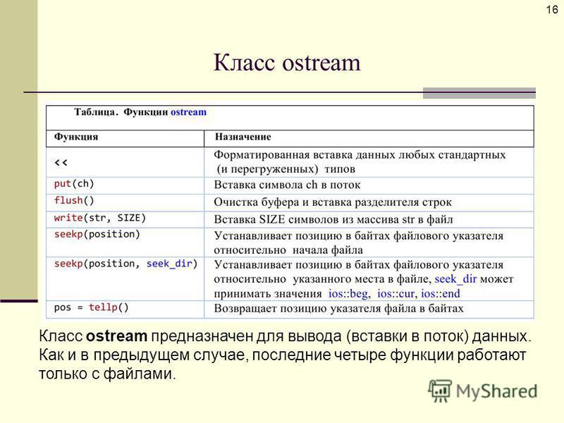 Класс ostream 16 Класс ostream предназначен для вывода (вставки в поток) данных. Как и в предыдущем случае, последние четыре функции работают только с файлами.