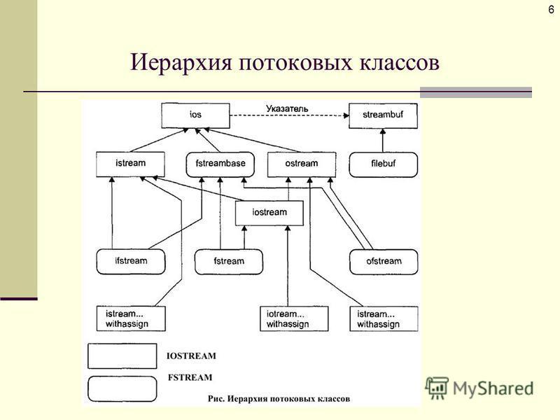 Иерархия потоковых классов 6