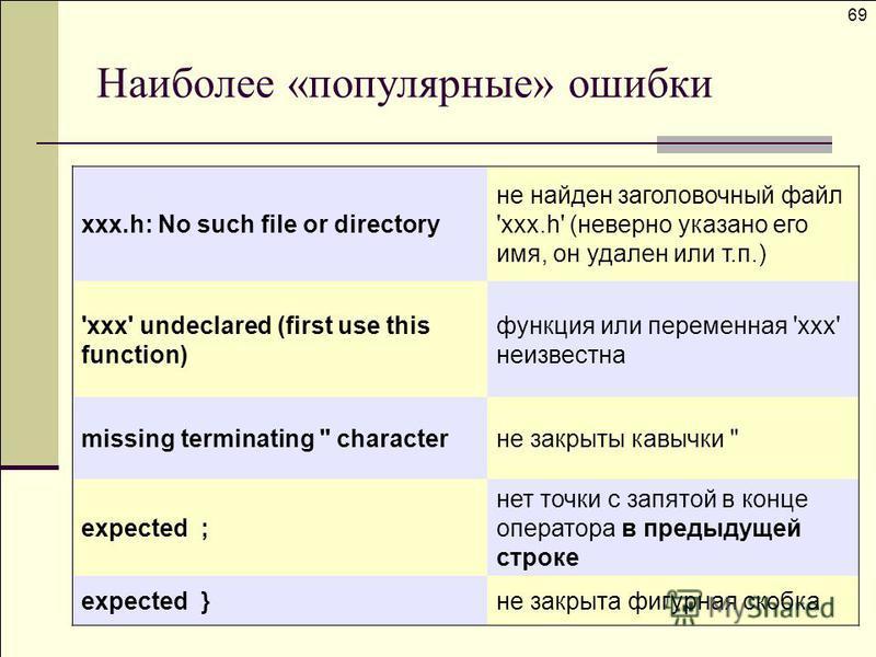 xxx.h: No such file or directory не найден заголовочный файл 'xxx.h' (неверно указано его имя, он удален или т.п.) 'xxx' undeclared (first use this function) функция или переменная 'xxx' неизвестна missing terminating