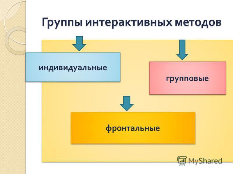 Группы интерактивных методов Группы интерактивных методов индивидуальные групповые фронтальные