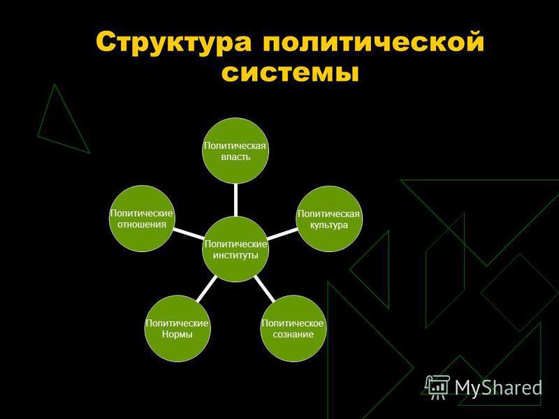 Структура политической системы Политические институты Политическая власть Политическая культура Политическое сознание Политические Нормы Политические отношения