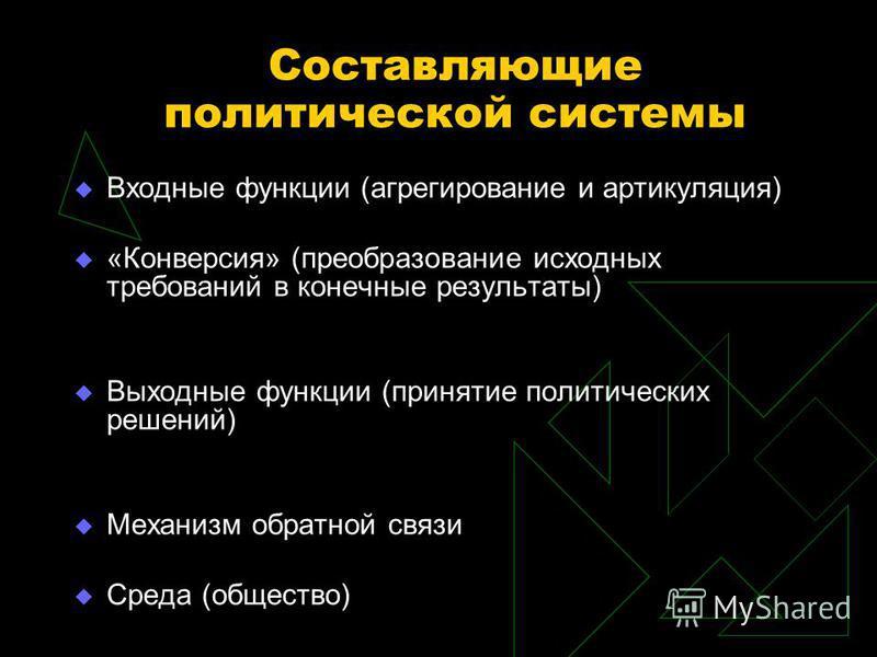 Составляющие политической системы Входные функции (агрегирование и артикуляция) «Конверсия» (преобразование исходных требований в конечные результаты) Выходные функции (принятие политических решений) Механизм обратной связи Среда (общество)