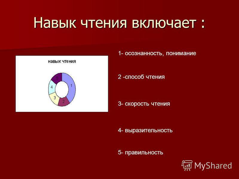 Навык чтения включает : 1- осознанность, понимание 2 -способ чтения 3- скорость чтения 4- выразительность 5- правильность