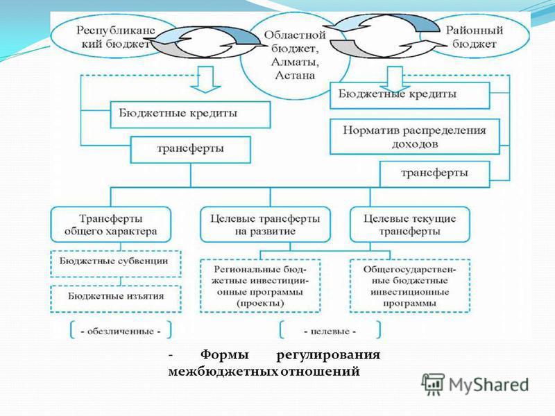 - Формы регулирования межбюджетных отношений