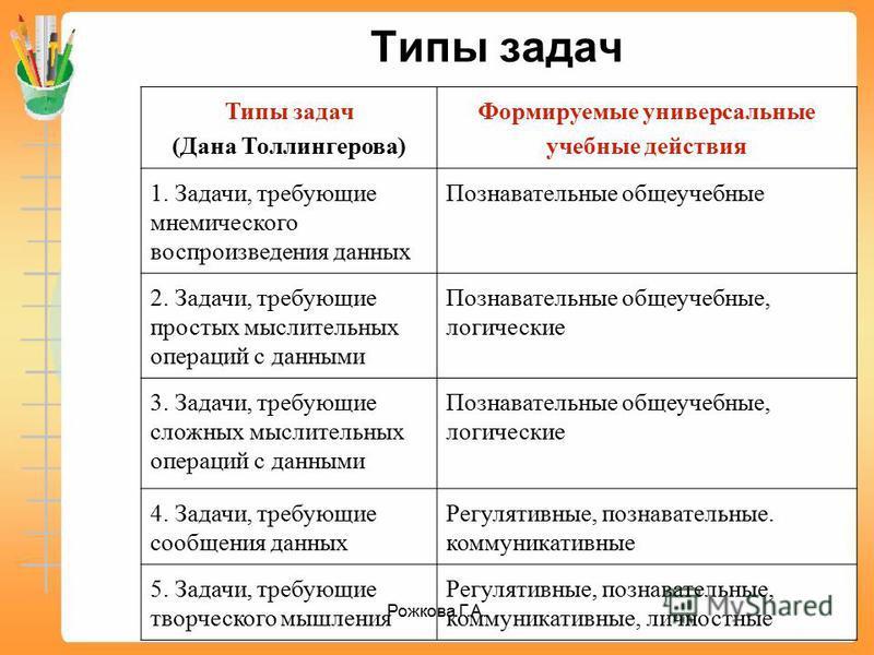 Типы задач (Дана Толлингерова) Формируемые универсальные учебные действия 1. Задачи, требующие мнемического воспроизведения данных Познавательные общеучебные 2. Задачи, требующие простых мыслительных операций с данными Познавательные общеучебные, лог
