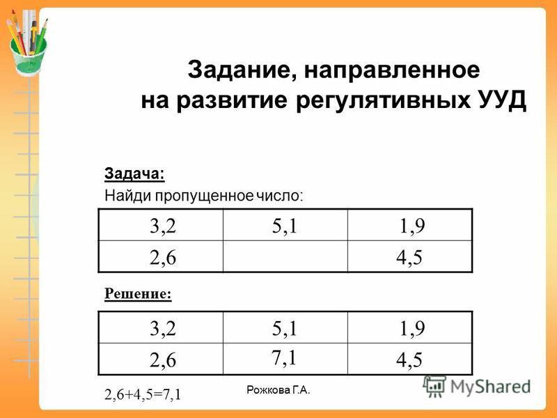 Задание, направленное на развитие регулятивных УУД Задача: Найди пропущенное число: 3,25,1 1,9 2,64,5 Решение: 3,25,1 1,9 2,64,5 2,6+4,5=7,1 7,1 Рожкова Г.А.