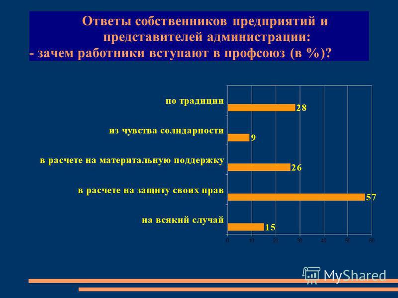 Ответы собственников предприятий и представителей администрации: - зачем работники вступают в профсоюз (в %)?