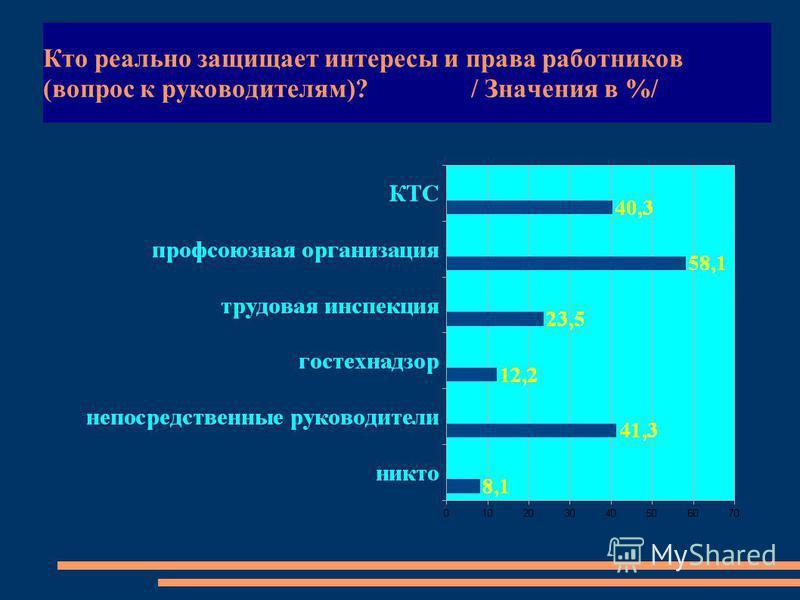 Кто реально защищает интересы и права работников (вопрос к руководителям)? / Значения в %/