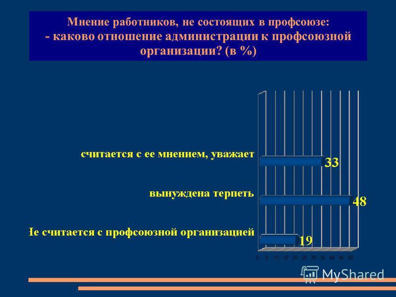 Мнение работников, не состоящих в профсоюзе: - каково отношение администрации к профсоюзной организации? (в %)