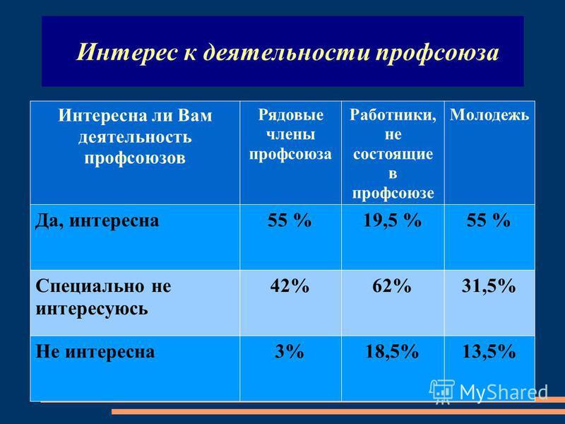 Интерес к деятельности профсоюза Интересна ли Вам деятельность профсоюзов Рядовые члены профсоюза Работники, не состоящие в профсоюзе Молодежь Да, интересна 55 %19,5 %55 % Специально не интересуюсь 42%62%31,5% Не интересна 3%18,5%13,5%