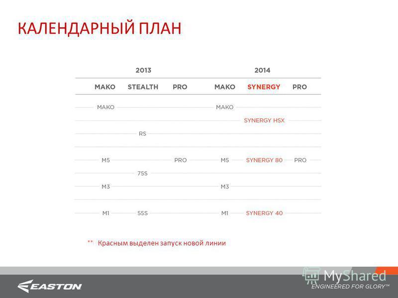 КАЛЕНДАРНЫЙ ПЛАН Красным выделен запуск новой линии