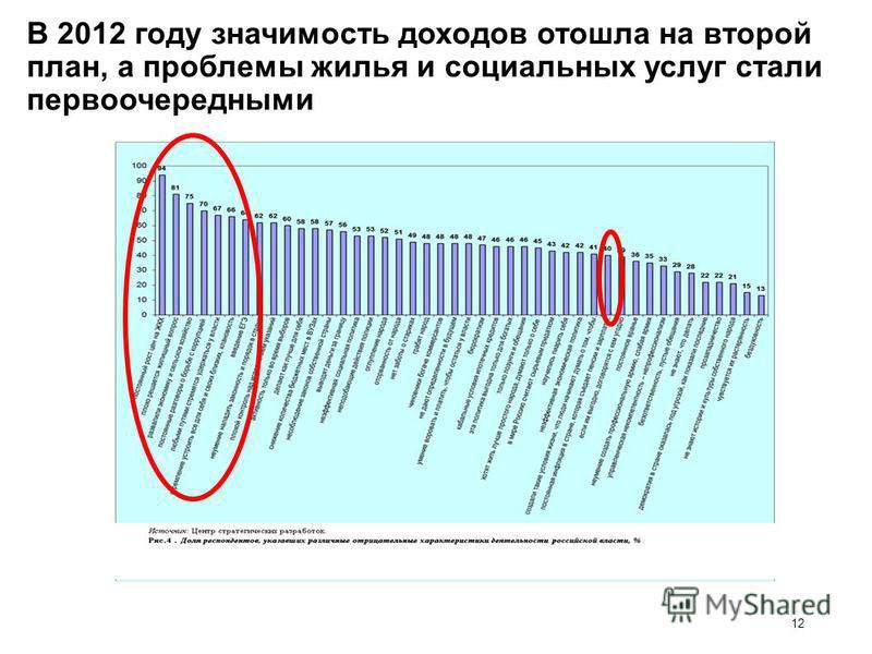 12 В 2012 году значимость доходов отошла на второй план, а проблемы жилья и социальных услуг стали первоочередными 12