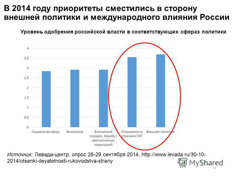 В 2014 году приоритеты сместились в сторону внешней политики и международного влияния России 14 Источник: Левада-центр, опрос 26-29 сентября 2014, http://www.levada.ru/30-10- 2014/otsenki-deyatelnosti-rukovodstva-strany Уровень одобрения российской в
