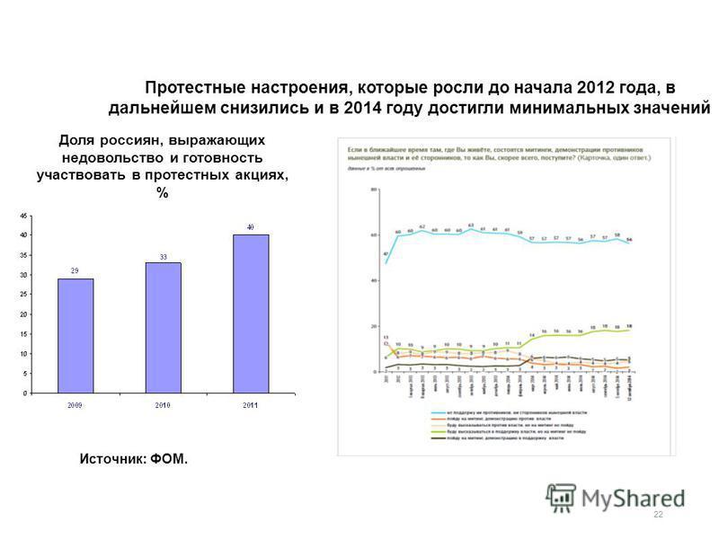 Протестные настроения, которые росли до начала 2012 года, в дальнейшем снизились и в 2014 году достигли минимальных значений 22 Источник: ФОМ. Доля россиян, выражающих недовольство и готовность участвовать в протестных акциях, % 22