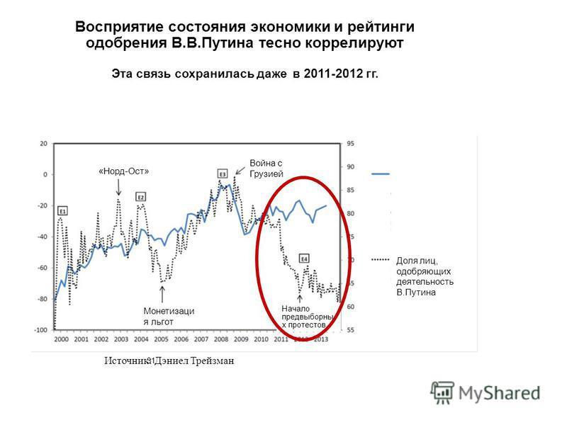 31 Восприятие состояния экономики и рейтинги одобрения В.В.Путина тесно коррелируют Эта связь сохранилась даже в 2011-2012 гг. Источник: Дэниел Трейзман Война с Грузией «Норд-Ост» Монетизаци я льгот Война с Грузией Начало предвыборны х протестов Инде