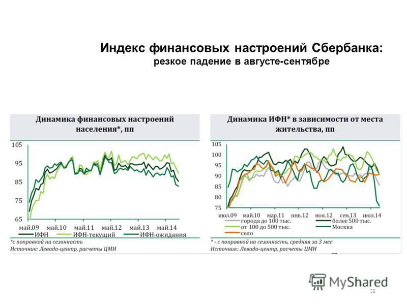 32 Индекс финансовых настроений Сбербанка: резкое падение в августе-сентябре В августе 2014 г. зафиксировано ускорение инфляции, падение реальной заработной платы на 1,2% в годовом исчислении и падение ИФН Сбербанка до уровня 2009 г. 32