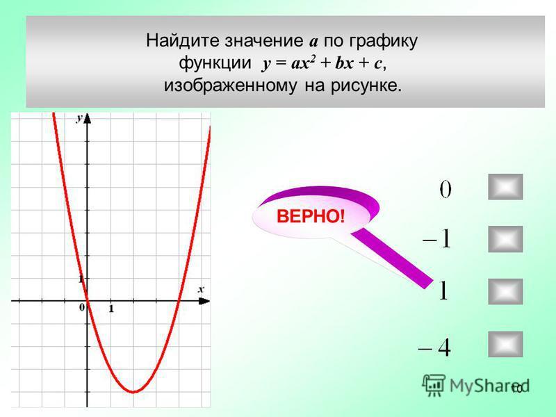 Найдите значение а по графику функции у = ax 2 + bx + c, изображенному на рисунке. Задание 17 ( 198325) ВЕРНО! 10