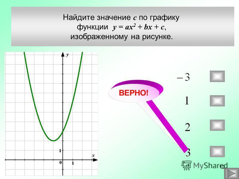Найдите значение c по графику функции у = ax 2 + bx + c, изображенному на рисунке. ВЕРНО! 12