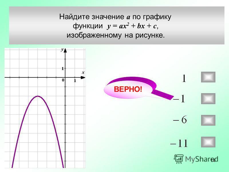 Найдите значение а по графику функции у = ax 2 + bx + c, изображенному на рисунке. ВЕРНО! 14