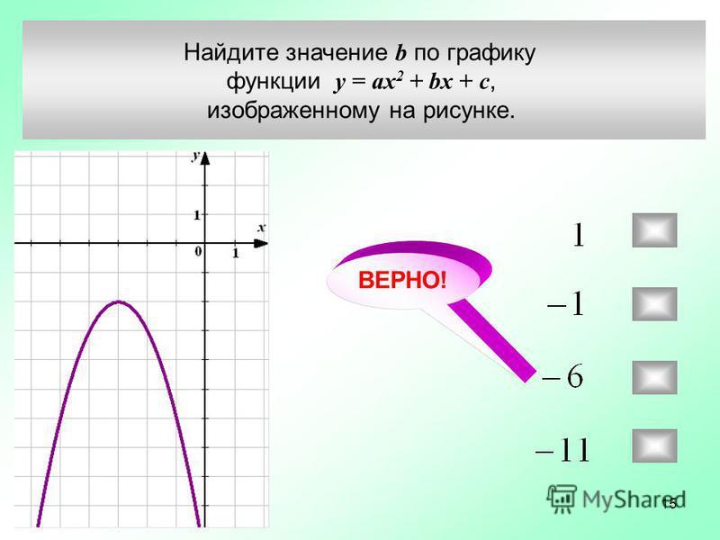 Найдите значение b по графику функции у = ax 2 + bx + c, изображенному на рисунке. ВЕРНО! 15