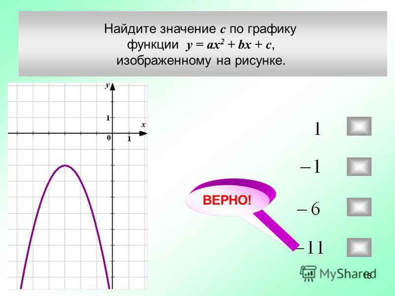 Найдите значение c по графику функции у = ax 2 + bx + c, изображенному на рисунке. ВЕРНО! 16