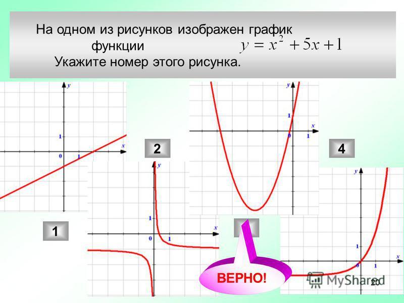 На одном из рисунков изображен график функции Укажите номер этого рисунка. 1 2 3 4 ВЕРНО! 20