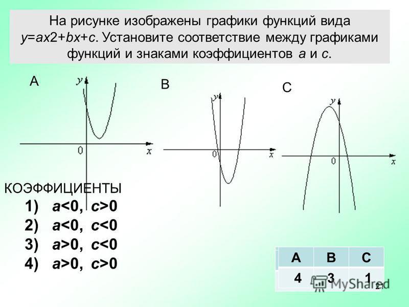 На рисунке изображены графики функций вида y=ax2 +bx+c. Установите соответствие между графиками функций и знаками коэффициентов a и c. А В С КОЭФФИЦИЕНТЫ 1) a 0 2) a0 АВС АВС 4 АВС 4 3 АВС 43 1 21