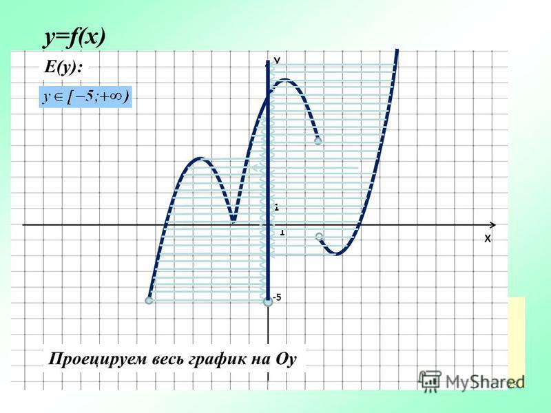 23 У Х 1 1 у=f(x) Е(у): Проецируем весь график на Oу -5-5