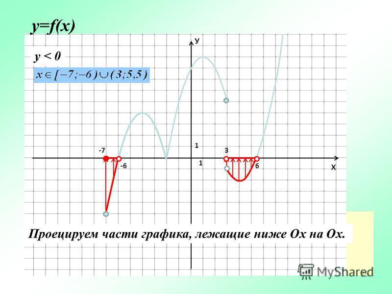 25 У Х 1 1 План у=f(x) y < 0 Проецируем части графика, лежащие ниже Ох на Ох. -6 -7-73 6