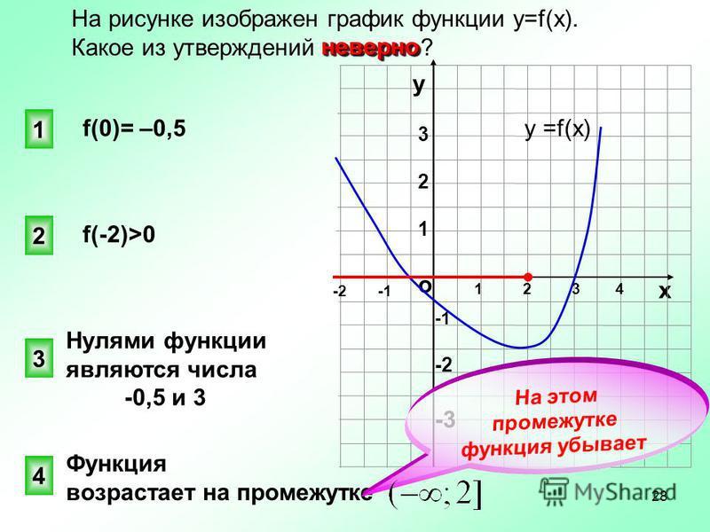 Функция возрастает на промежутке о х 1 2 3 4 -2 -1 у 321321 -1-2-3-1-2-3 у =f(x) На рисунке изображен график функции y=f(x). неверно Какое из утверждений неверно? f(0)= –0,5 Нулями функции являются числа -0,5 и 3 4 1 3 2 f(-2)>0 неверно 28