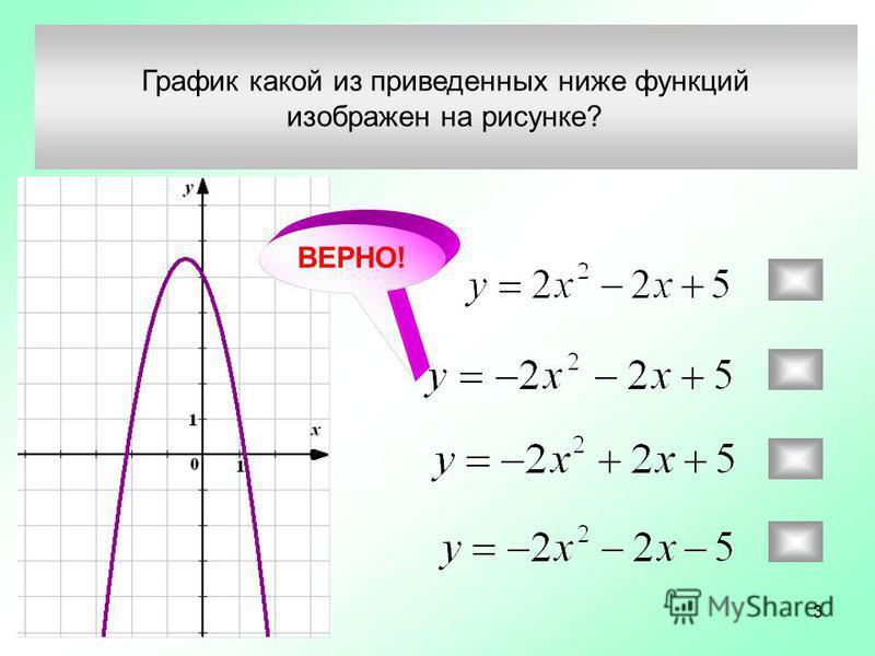 График какой из приведенных ниже функций изображен на рисунке? ВЕРНО! 3