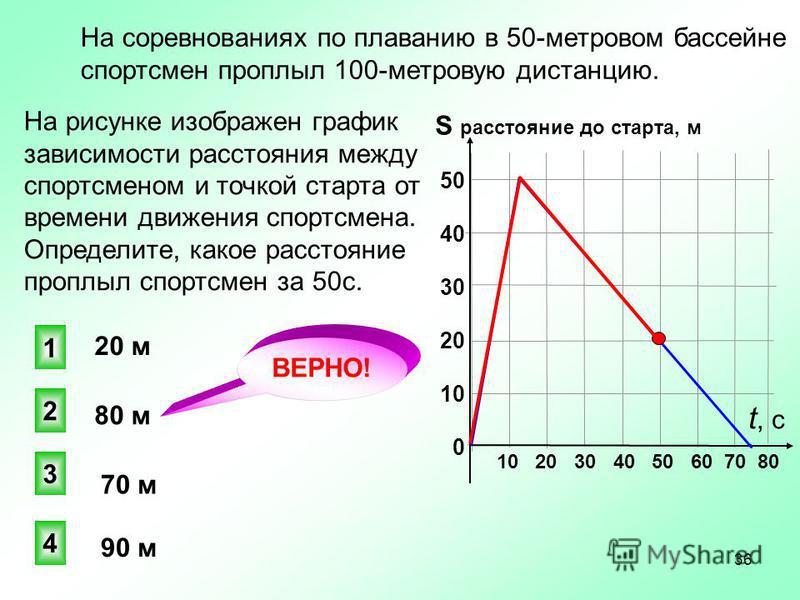 На рисунке изображен график зависимости расстояния между спортсменом и точкой старта от времени движения спортсмена. Определите, какое расстояние проплыл спортсмен за 50 с. На соревнованиях по плаванию в 50-метровом бассейне спортсмен проплыл 100-мет