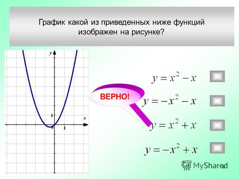 График какой из приведенных ниже функций изображен на рисунке? ВЕРНО! 4