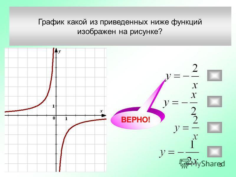 График какой из приведенных ниже функций изображен на рисунке? ВЕРНО! 5