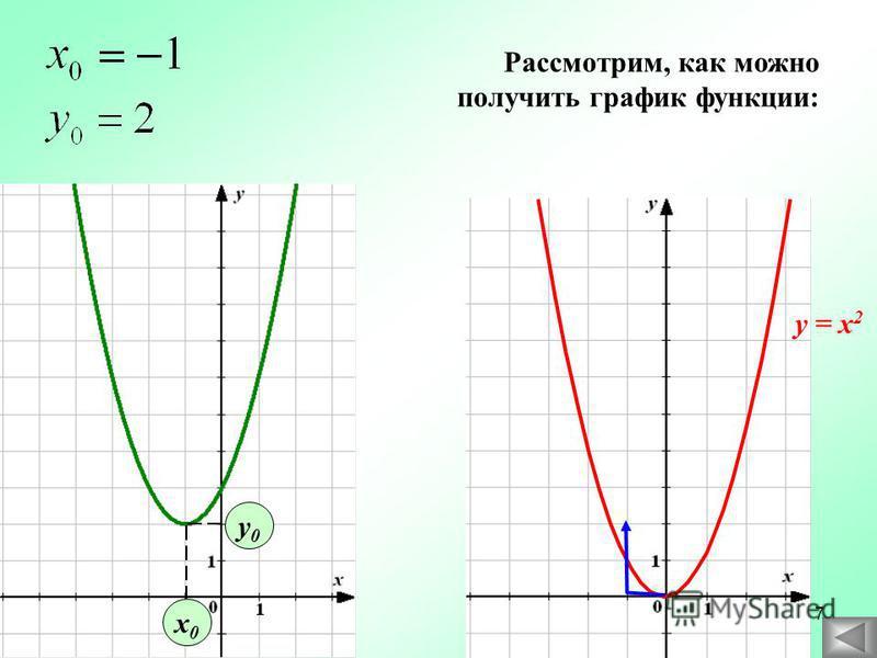 х 0 х 0 у 0 у 0 Рассмотрим, как можно получить график функции: у = х 2 7