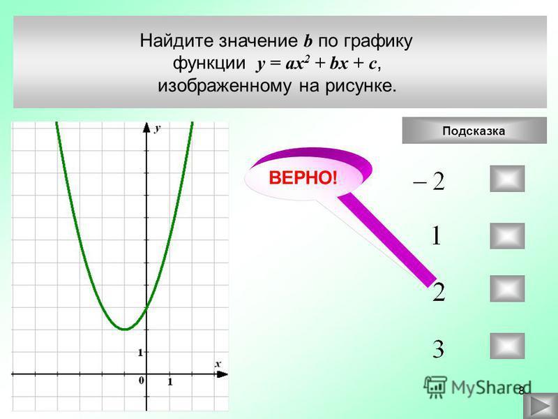 Найдите значение b по графику функции у = ax 2 + bx + c, изображенному на рисунке. Подсказка ВЕРНО! 8