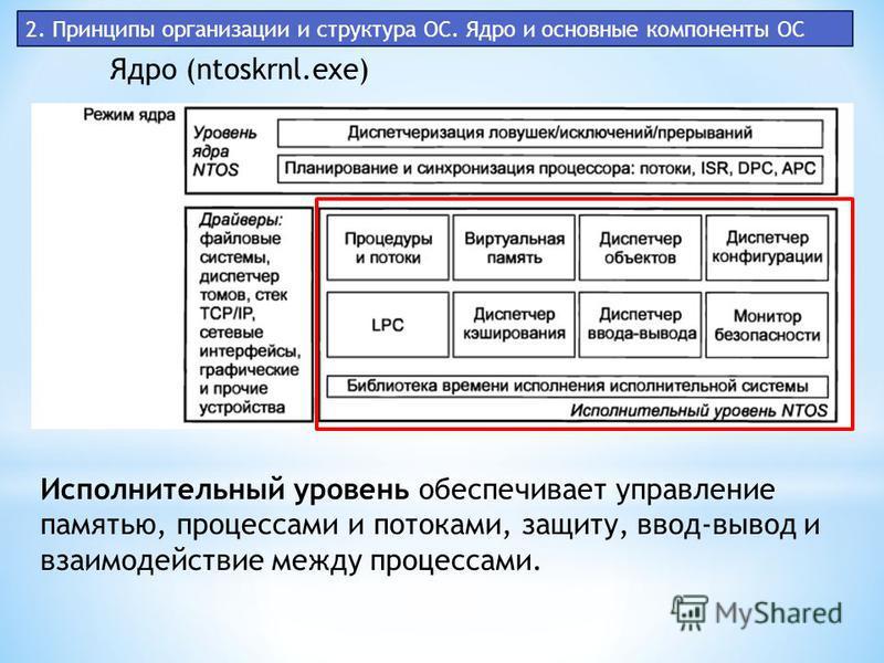 2. Принципы организации и структура ОС. Ядро и основные компоненты ОС Ядро (ntoskrnl.exe) Исполнительный уровень обеспечивает управление памятью, процессами и потоками, защиту, ввод-вывод и взаимодействие между процессами.