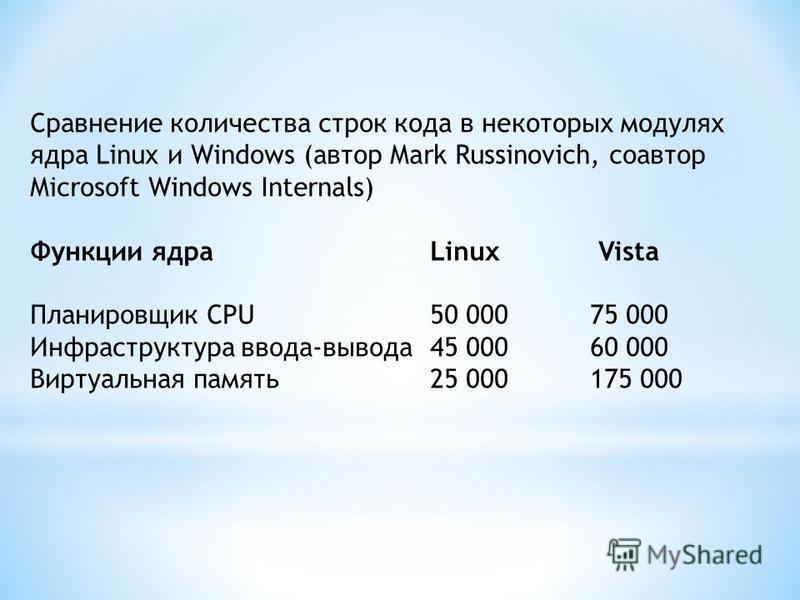 Сравнение количества строк кода в некоторых модулях ядра Linux и Windows (автор Mark Russinovich, соавтор Microsoft Windows Internals) Функции ядра Linux Vista Планировщик CPU50 00075 000 Инфраструктура ввода-вывода 45 00060 000 Виртуальная память 25